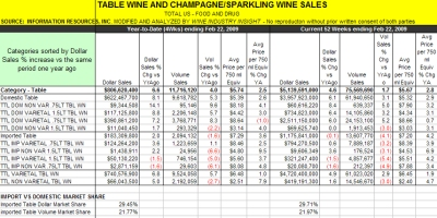 Wine Sales Outpace 2008 Growth by 30% - Click to enlarge.