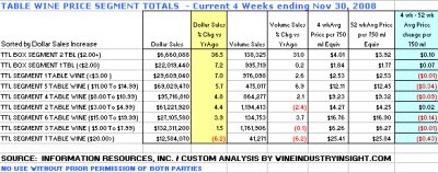 Box wines dominate sales gains - click image to enlarge