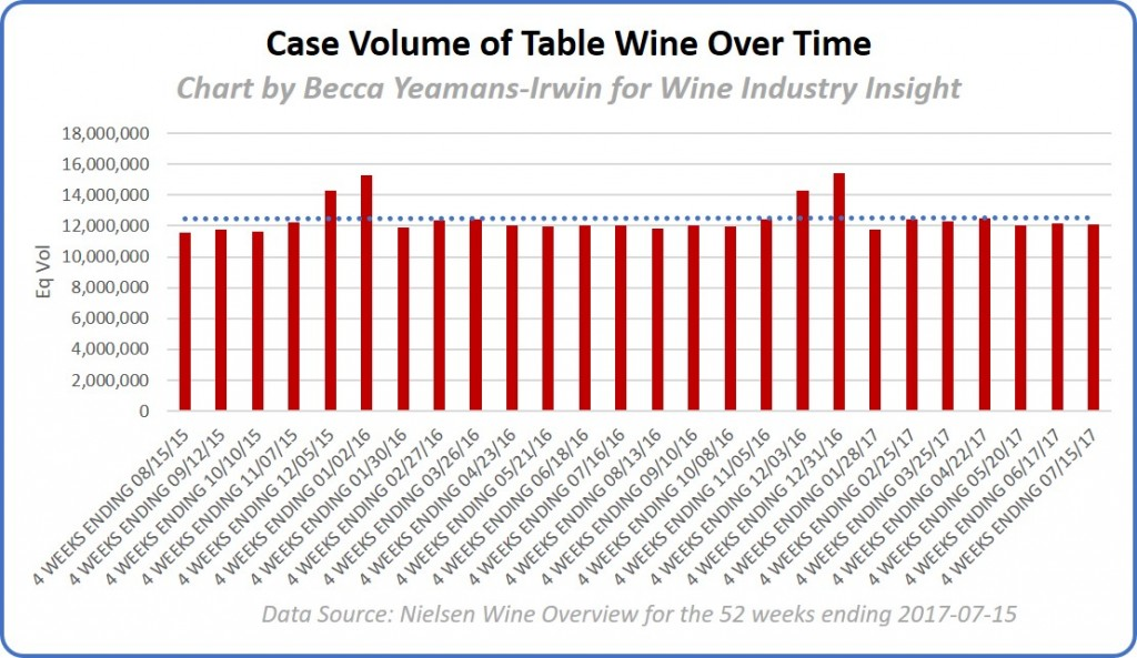 Case volume of table wine over time