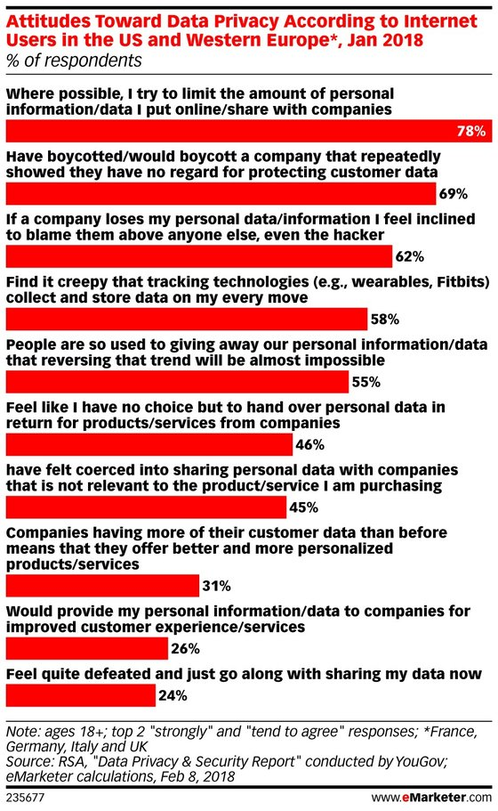 Consumers-PersonalData-BusinessConsequences