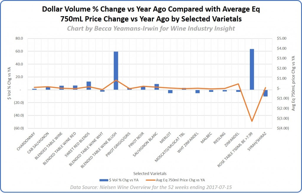 Dollar vol per chg vs ya compared with avg eq price chg vs ya Selected Varietals