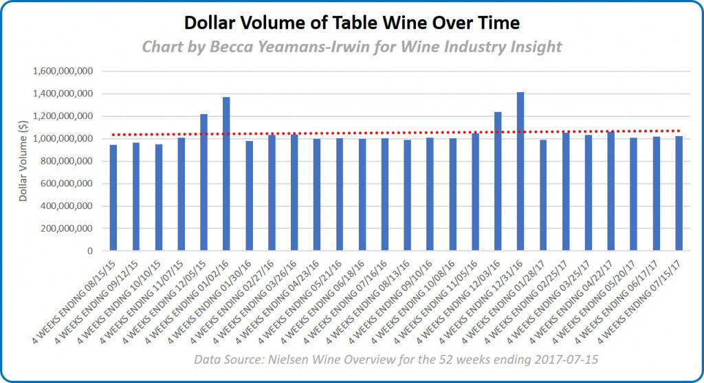 Dollar volume of table wine over time
