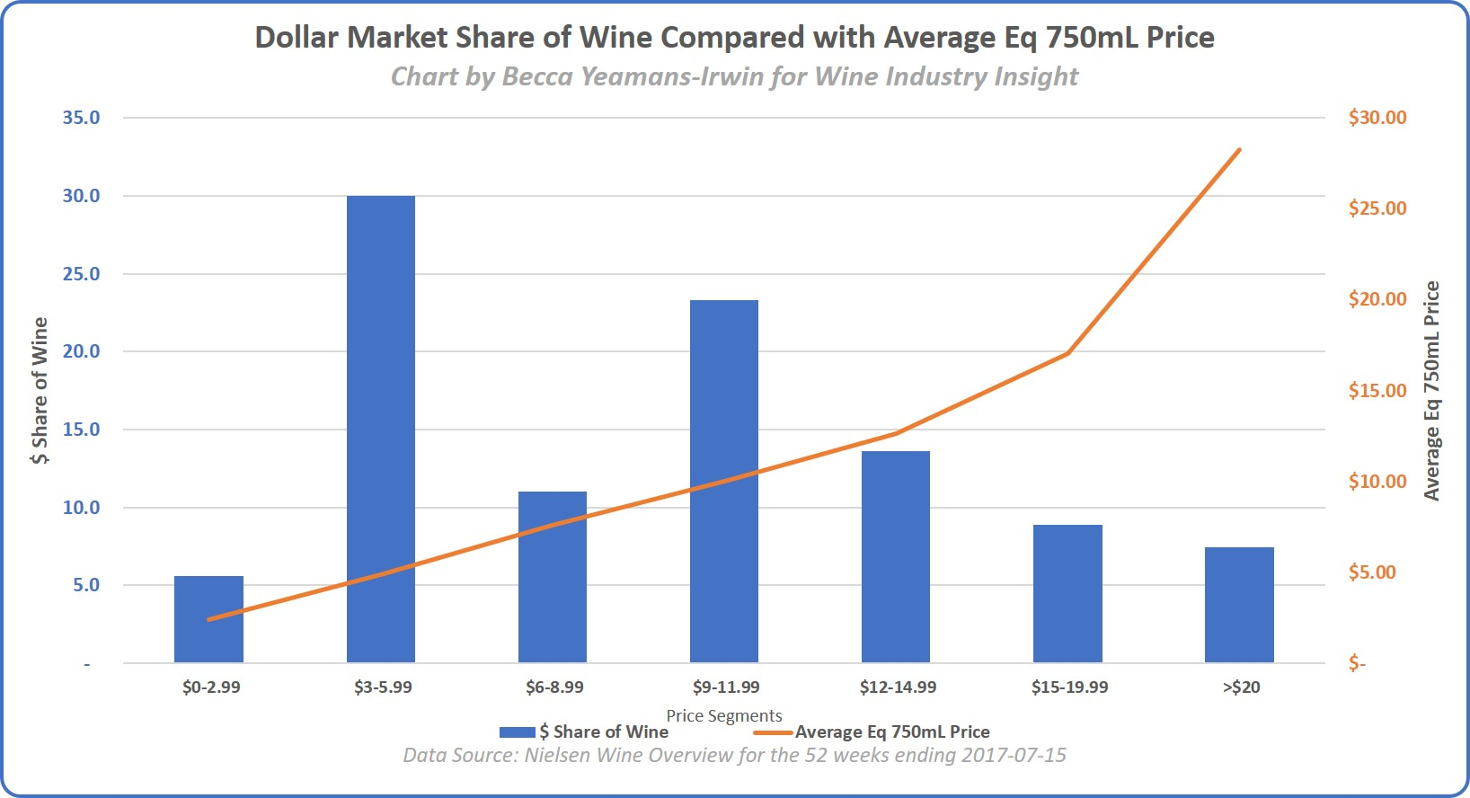 Market Share of wine compared with average eq 750mL price