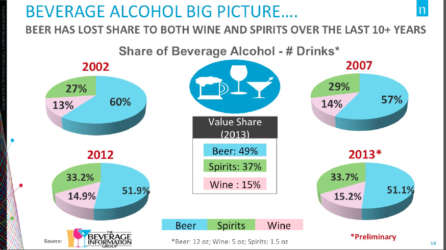 From presentation at the U.S. Beverage Alcohol Forum, made by Danny Brager, SrVP, Beverage Alcohol Practice, Nielsen Click Image to enlarge