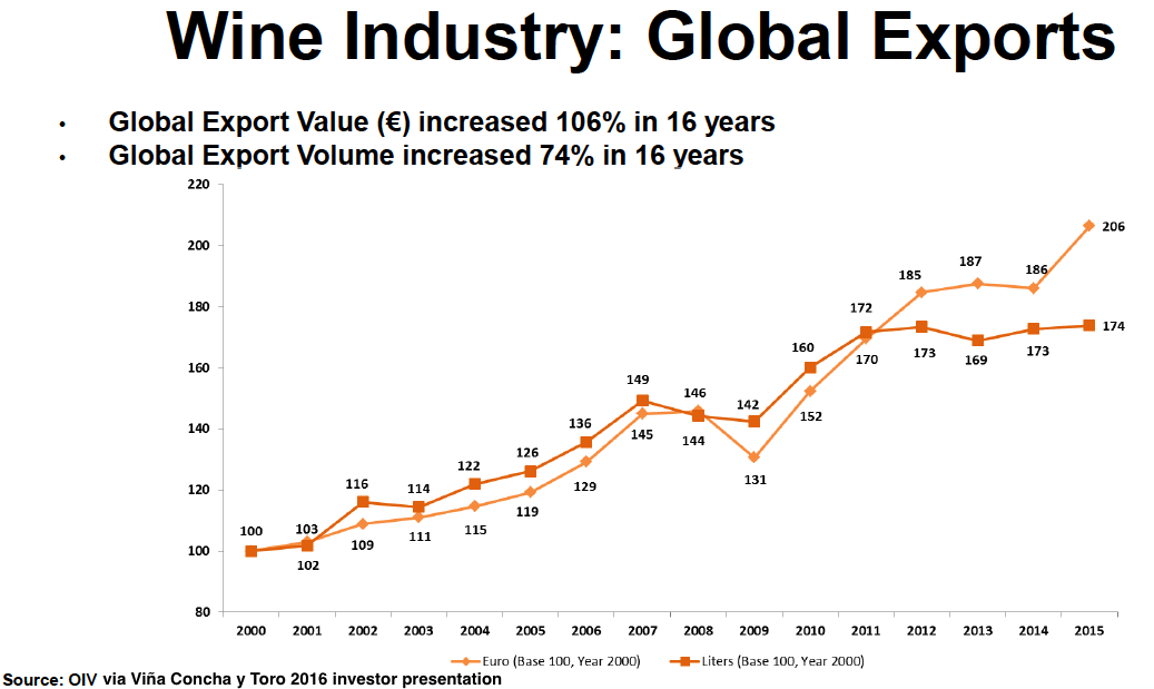 competition in the global wine industry essay An overview of wine and the current global wine industry will be given along with some examples of how us wineries are implementing strategies to compete customer switching costs is minimal the basis of competition in the lower segments of the wine market is primarily driven by price, retail shelf.