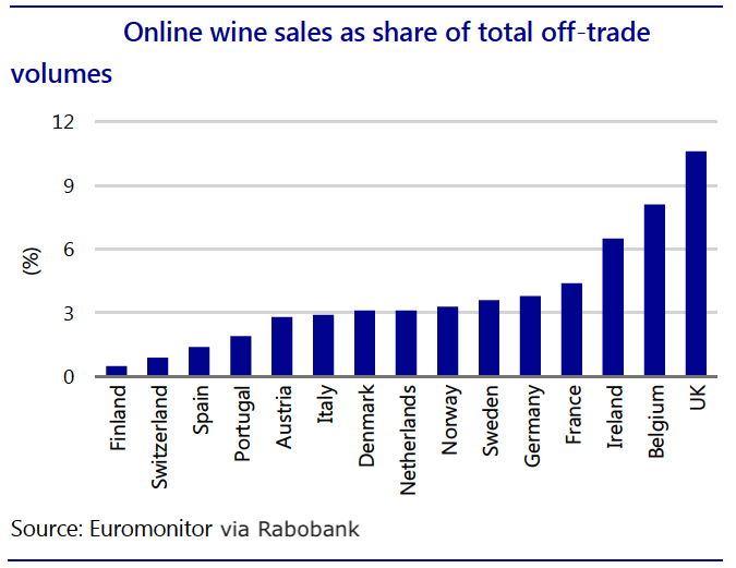 UK reaches parity with US in online wine sales