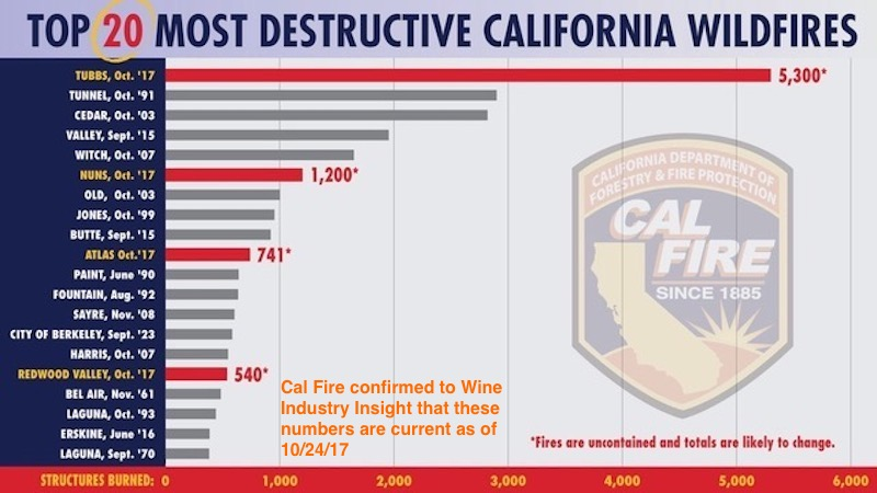 Top20CalifWildfires