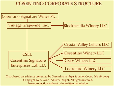 cosentinocorpstructure