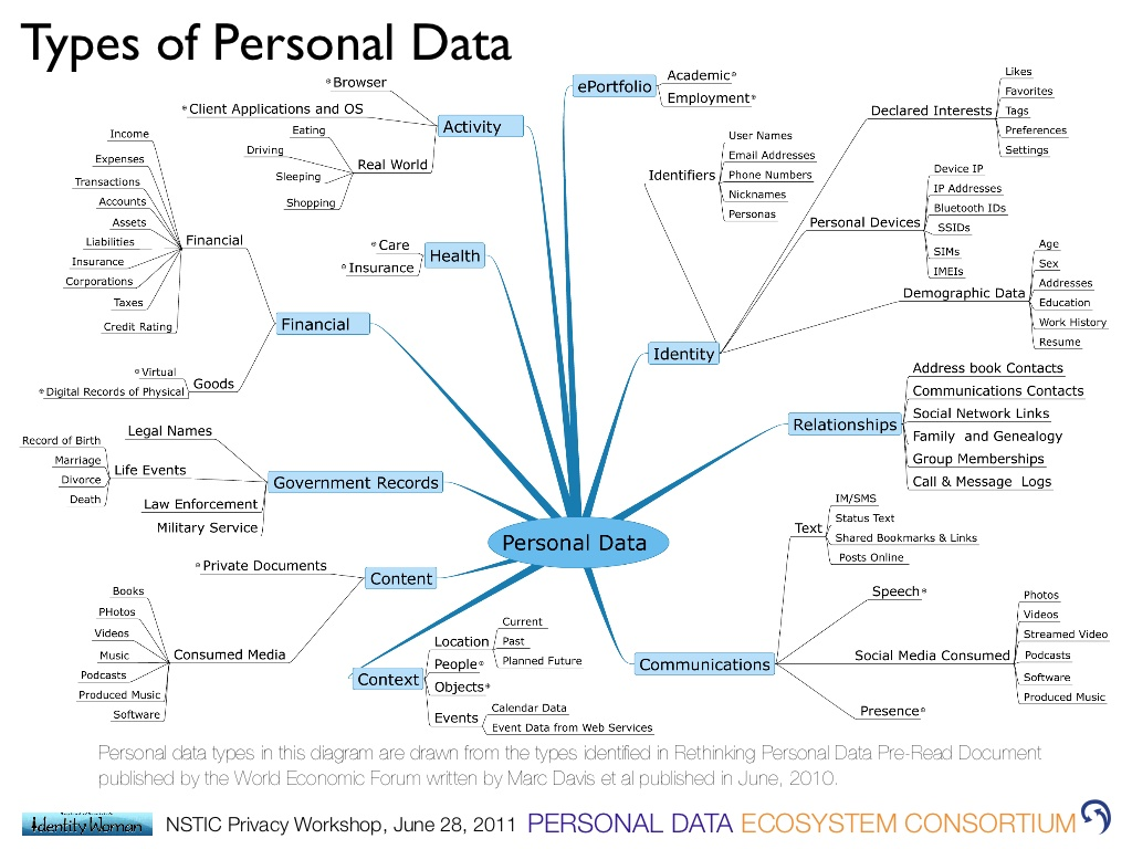 personal-data-ecosystem-nstic-privacy-workshop-25-1024